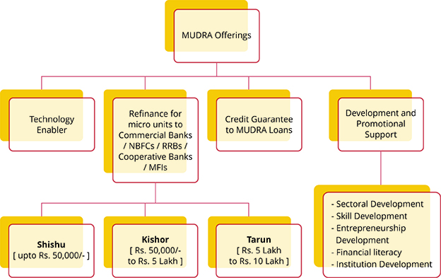 Mudra Loans: Interest Rates, Eligibility, Credit Cards And More - Bengal Daily